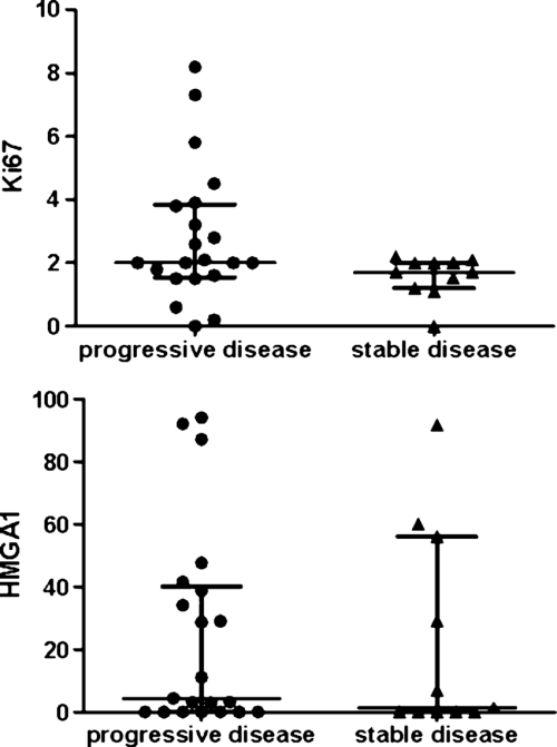 small resolution of upper diagram scatter dot plot comparing ki 67 li values between growing tumor remnants and