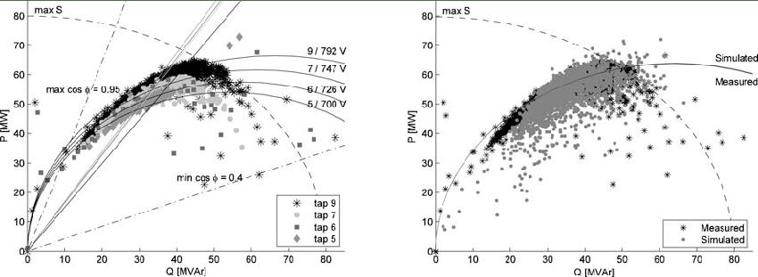 Left panel: Power locus diagram of the simulated values