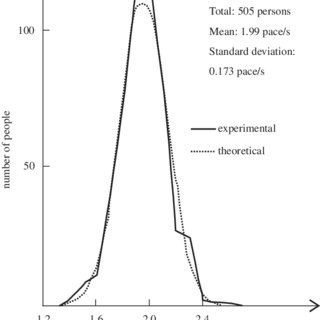 Mathematical modelling of human body: (a) 15-segment model