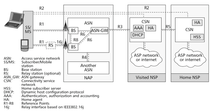 WiMAX Network Reference Model [25] The Network Access