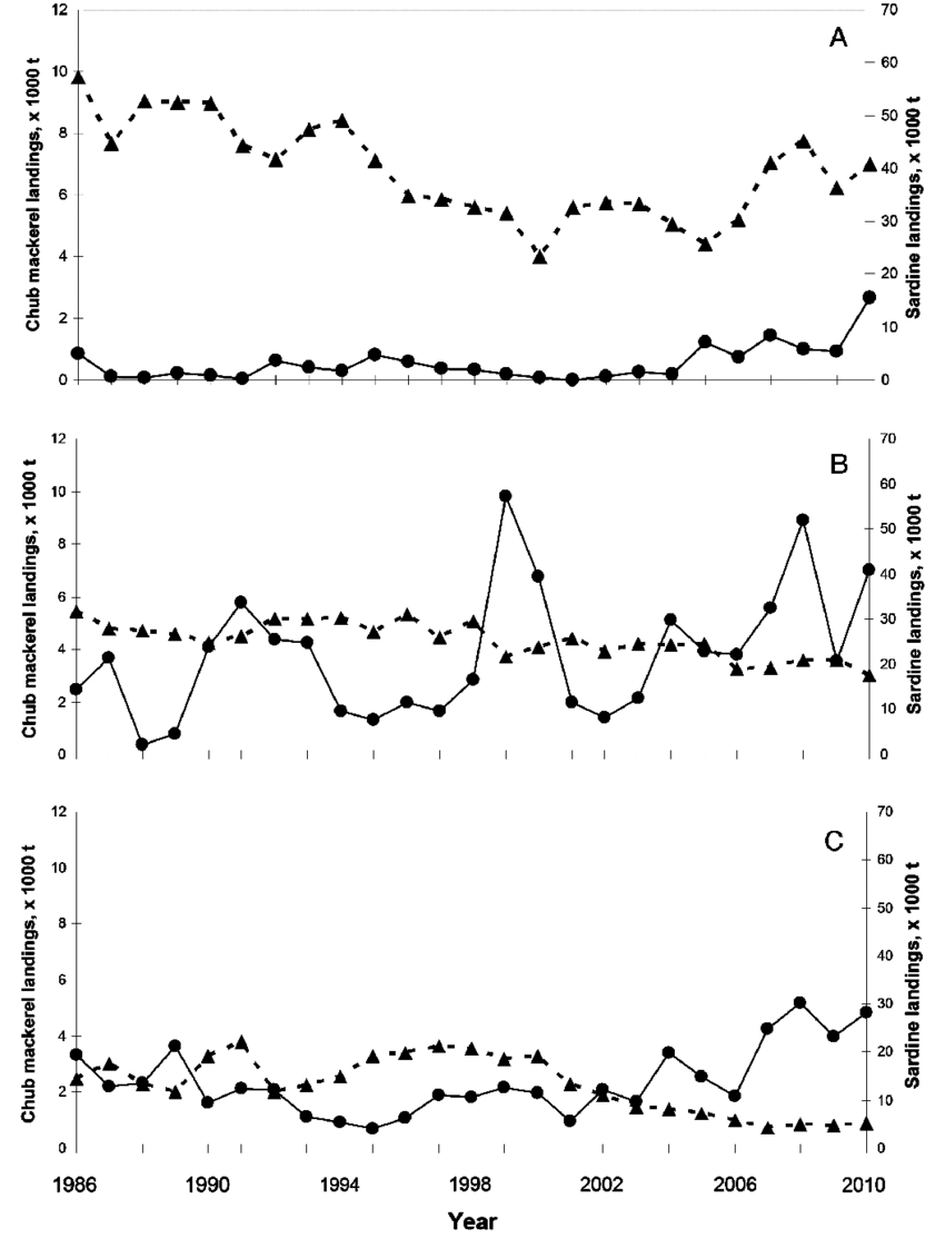 hight resolution of  purse seine landings of chub mackerel solid line and sardine dashed line