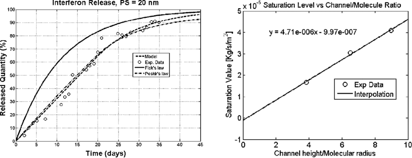 Left: Interferon diffusion through a nanopore membrane (20