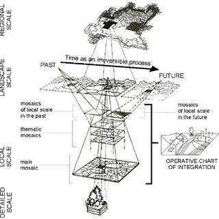 (PDF) Non-Equilibrium Thermodynamics, Landscape Ecology