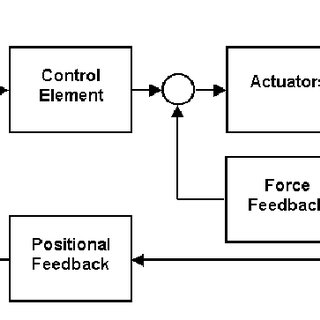 Typical block diagram of feedback control. Sensory