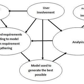 A Software Re-engineering process Model The re engineering