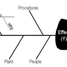 (PDF) Cause-and-Effect Diagram for a Teaching Learning