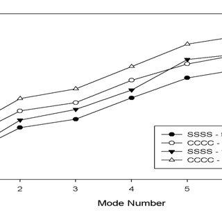 Regression analysis between predicted and measured natural