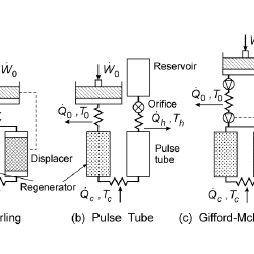 (PDF) Theoretical and Experimental Studies on Pulse Tube