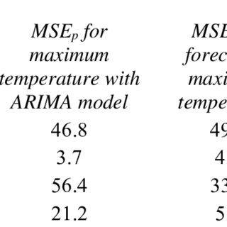 Comparison of MSE for maximum temperature with ARIMA model