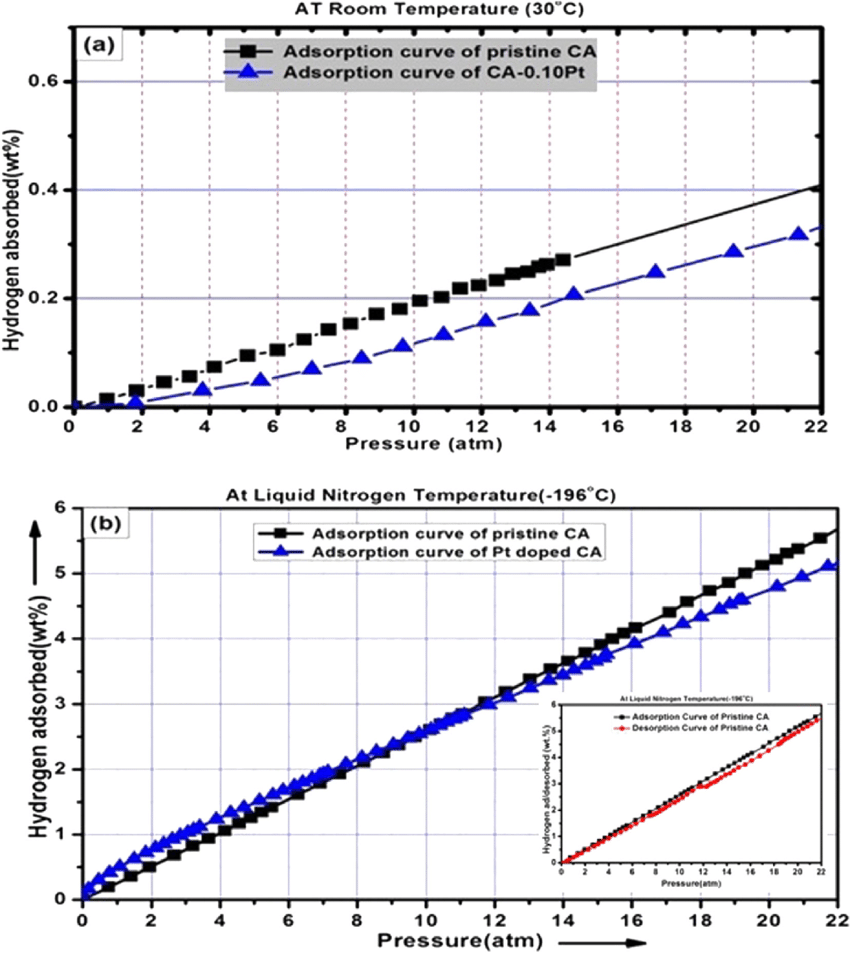 hight resolution of e hydrogen adsorption isotherms of a pristine ca and ca 0 10 pt at download scientific diagram