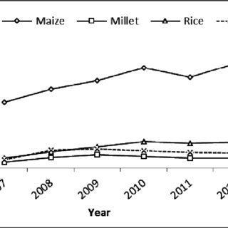 (PDF) Fertilizer Subsidy Programme in Ghana: Evidence of
