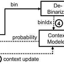 (PDF) Entropy Coding in HEVC