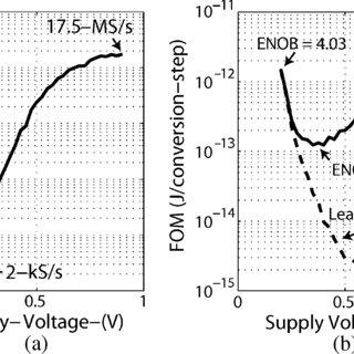 Ultralow-voltage sensing techniques using: (a) leakage