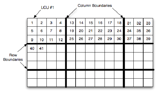 An example of Tiles partitioning using three columns and