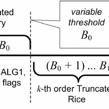 Example of CABAC-based transform coefficient coding for a