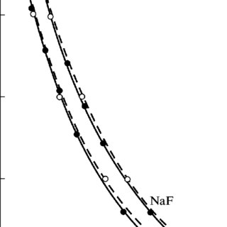 (PDF) Solubility of NaF and Li2CO3 salts of the 2nd type