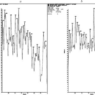 (PDF) Comparative Bioavailability of Tizanidine in Three