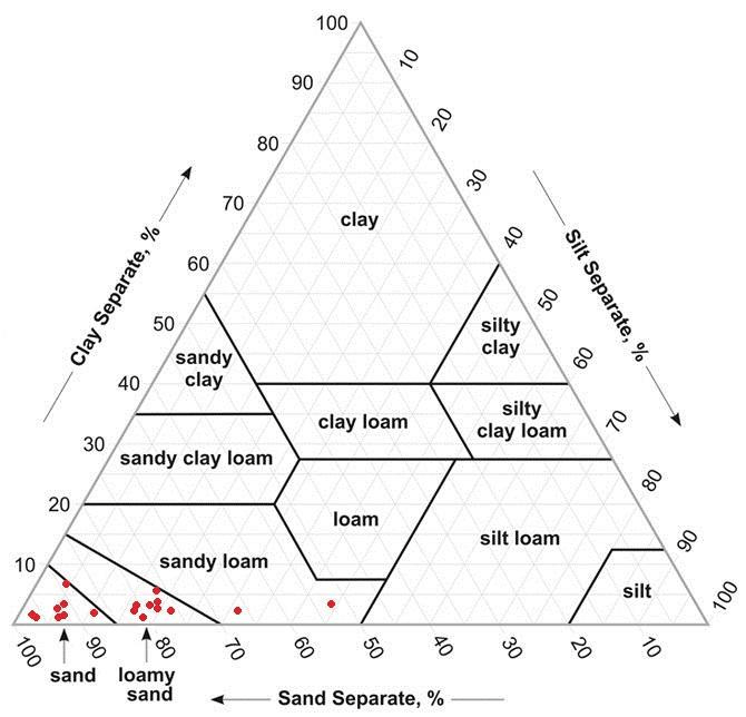 Textural characteristics of selected 18 soil samples (red