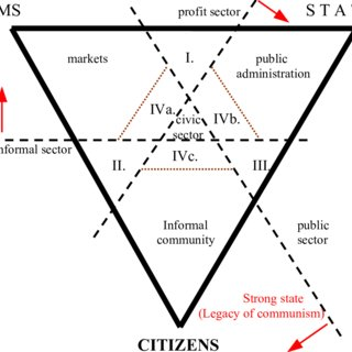 (PDF) Three Dimensions of Political Economy: Markets