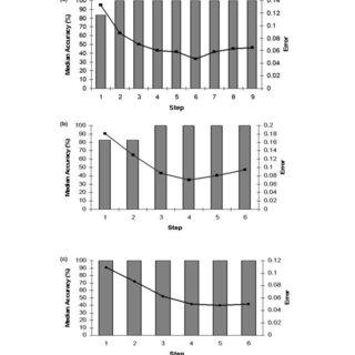 Response curves for miR-342, miR-520g and miR-520d