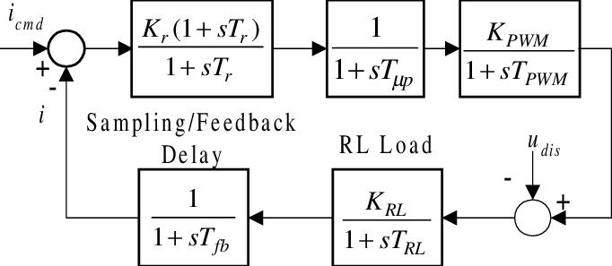Block diagram of a current control loop of a PWM
