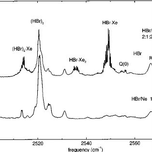 Typical IR absorption spectra of neon matrices containing