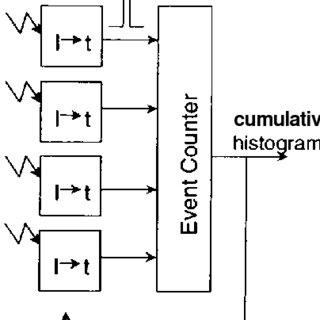 (PDF) Sensory Computing