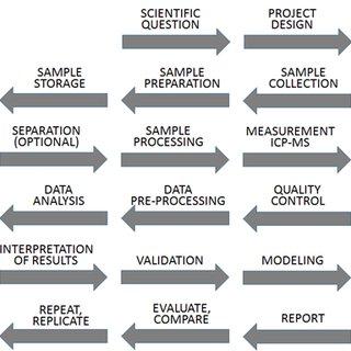 (PDF) Elemental metabolomics