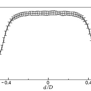 Flow rate of solid particles versus the ratio between the