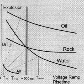 (PDF) Industrial applications of high voltage pulsed power