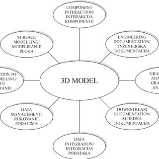 Concurrent engineering design process with 3D modelling at
