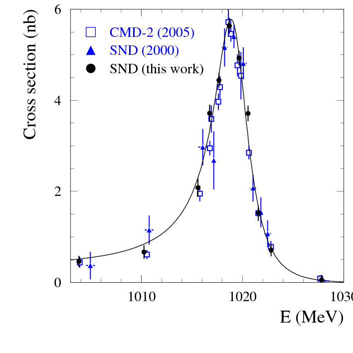 The e + e − → π 0 γ cross section measured by SND using