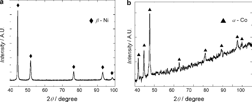 X-ray diffraction pattern of nickel (a) and cobalt (b