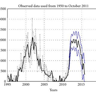SC24 shape prediction for monthly mean sunspot number