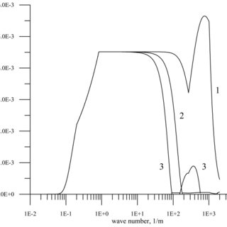 Dependence of the Doppler spectrum width on the wind speed