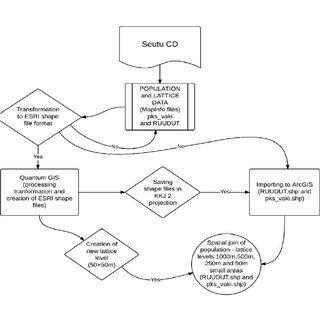 Visual interpretation of distribution of Significance