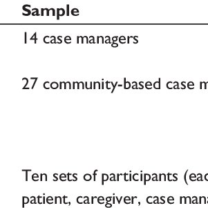 (PDF) Case management for dementia in primary health care