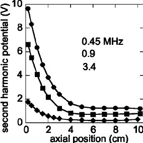 Calculated EEPFs at different axial positions for
