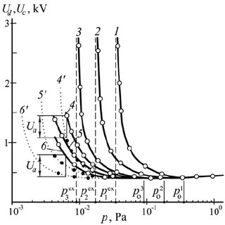 Dependence of the discharge voltage U d on helium pressure