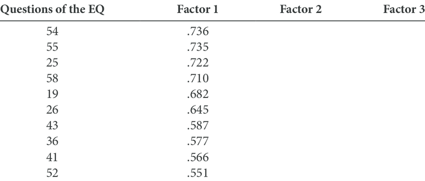 Results of Explanatory Factor Analysis of the Empathy