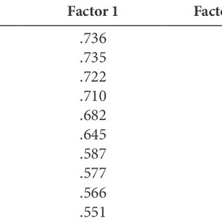 (PDF) The psychometric properties of the Russian version