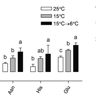 Acclimation-related changes in selected metabolites in the