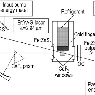 Optical schematic of the Fe:ZnS laser system. HR: high