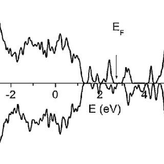 XPS analysis of the electronic states of titanium, oxygen