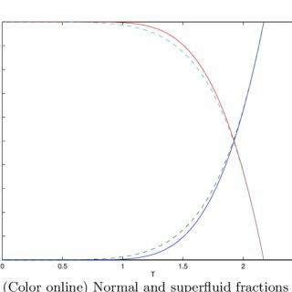 (Color online) Normalised energy (solid line) and entropy