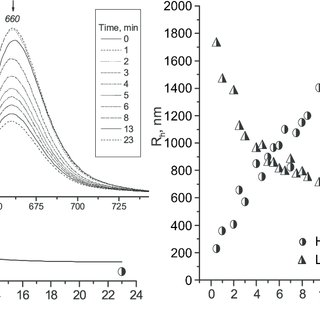 Fluorescence quenching kinetics (left) and the evolution