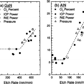 GaN etch rates and rms roughness values as a function of