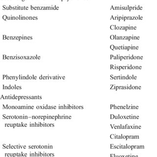 Medications causing tardive dyskinesia | Download Table