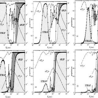 (PDF) Controlling Non-Franck−Condon Transitions