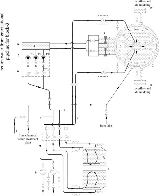 Schematics of the circulation cooling water system for